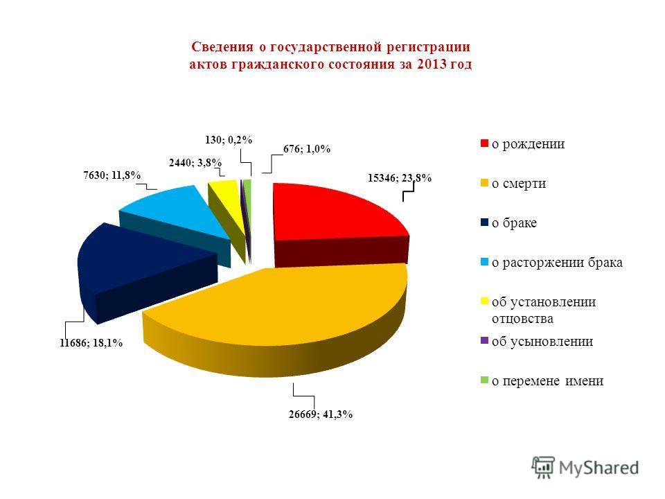 Сведения о государственной регистрации актов гражданского состояния за 2013 год 11686; 18,1% 7630; 11,8% 130; 0,2% 676; 1,0%