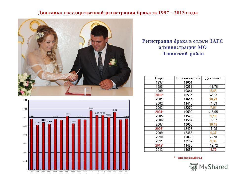 Динамика государственной регистрации брака за 1997 – 2013 годы Регистрация брака в отделе ЗАГС администрации МО Ленинский район * - високосный год ГодыКоличество а/зДинамика 199711651 199810281-11,76 1999108415,45 2000*10535-2,82 20011161410,24 20021