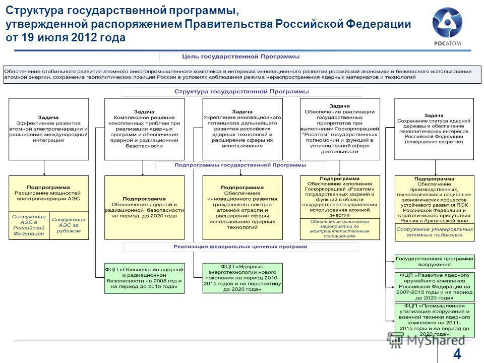 Структура государственной программы, утвержденной распоряжением Правительства Российской Федерации от 19 июля 2012 года 4