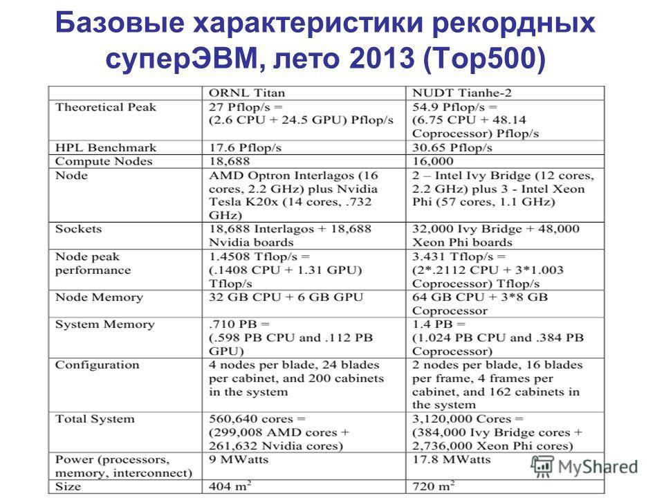 Базовые характеристики рекордных суперЭВМ, лето 2013 (Top500)