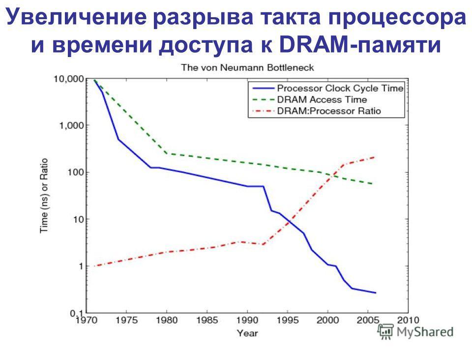 Увеличение разрыва такта процессора и времени доступа к DRAM-памяти