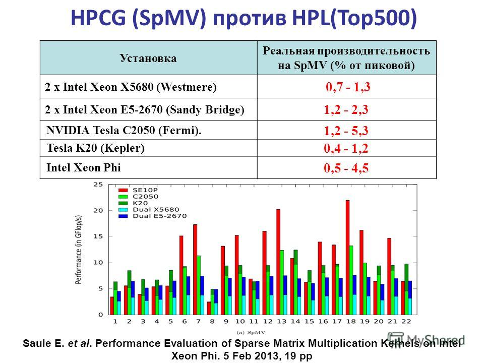 Saule E. et al. Performance Evaluation of Sparse Matrix Multiplication Kernels on Intel Xeon Phi. 5 Feb 2013, 19 pp HPCG (SpMV) против HPL(Top500) Установка Реальная производительность на SpMV (% от пиковой) 2 x Intel Xeon X5680 (Westmere) 0,7 - 1,3