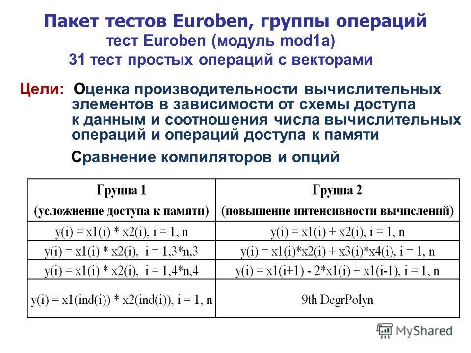 Пакет тестов Euroben, группы операций тест Euroben (модуль mod1a) 31 тест простых операций с векторами Цели: Оценка производительности вычислительных элементов в зависимости от схемы доступа к данным и соотношения числа вычислительных операций и опер