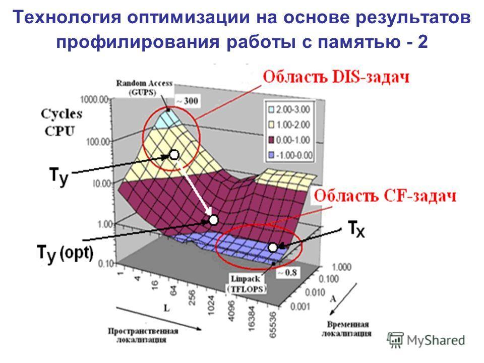 Технология оптимизации на основе результатов профилирования работы с памятью - 2