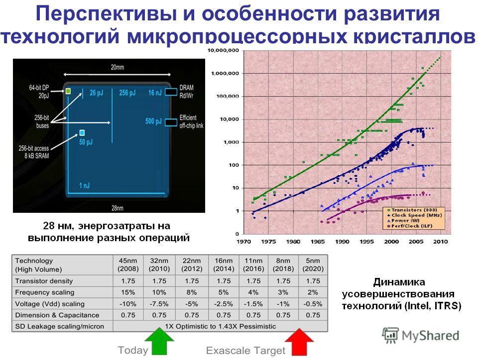 Перспективы и особенности развития технологий микропроцессорных кристаллов