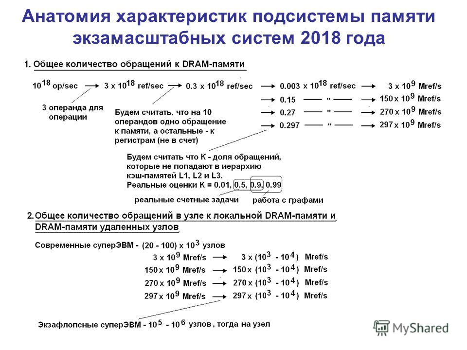 Анатомия характеристик подсистемы памяти экзамасштабных систем 2018 года