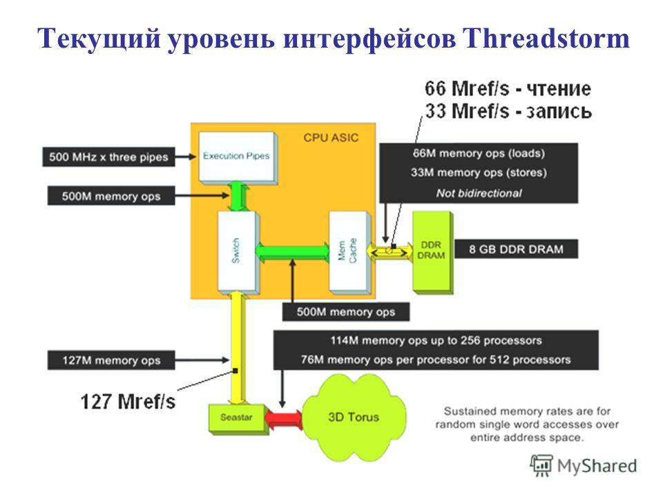 Текущий уровень интерфейсов Threadstorm