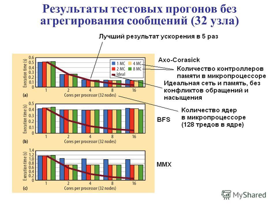 Результаты тестовых прогонов без агрегирования сообщений (32 узла)