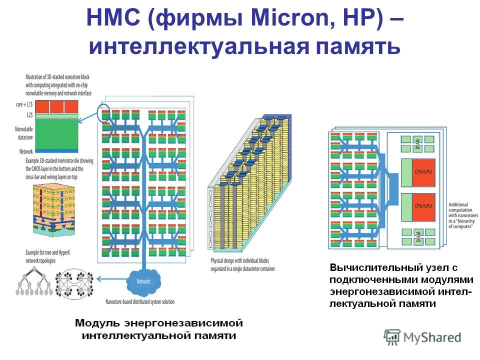 HMC (фирмы Micron, HP) – интеллектуальная память