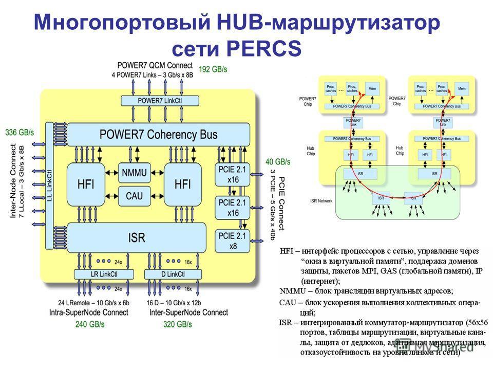 Многопортовый HUB-маршрутизатор сети PERCS