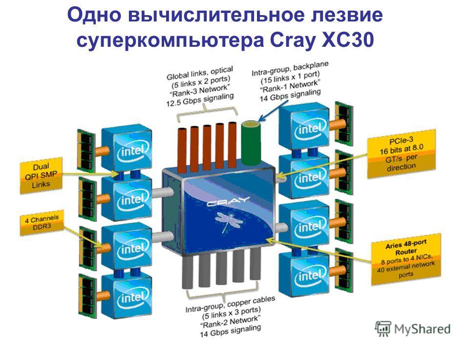 Одно вычислительное лезвие суперкомпьютера Сray XC30