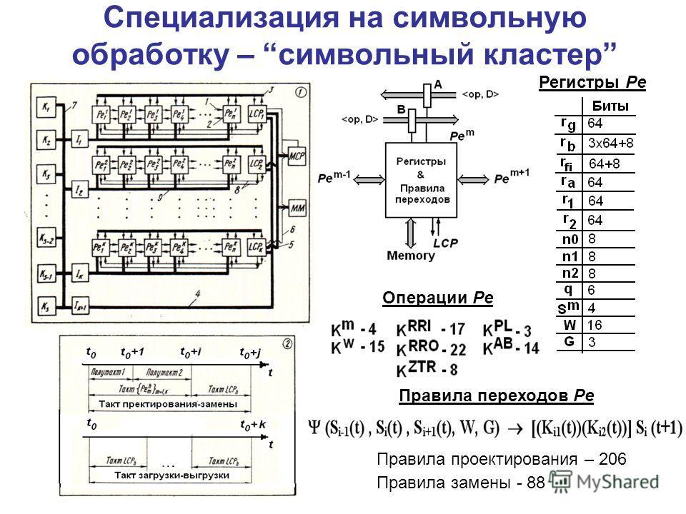 Специализация на символьную обработку – символьный кластер Регистры Pe Правила проектирования – 206 Правила замены - 88 Правила переходов Pe Операции Pe