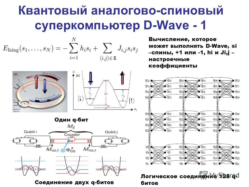 Квантовый аналогово-спиновый суперкомпьютер D-Wave - 1 Один q-бит Соединение двух q-битов Вычисление, которое может выполнять D-Wave, si –спины, +1 или -1, hi и Ji,j – настроечные коэффициенты Логическое соединение 128 q- битов