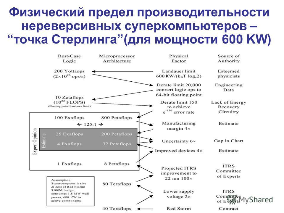 Физический предел производительности нереверсивных суперкомпьютеров –точка Стерлинга(для мощности 600 KW)