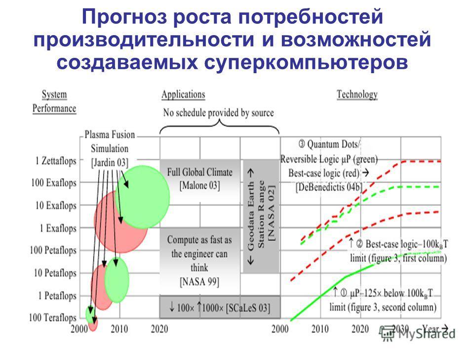 Прогноз роста потребностей производительности и возможностей создаваемых суперкомпьютеров