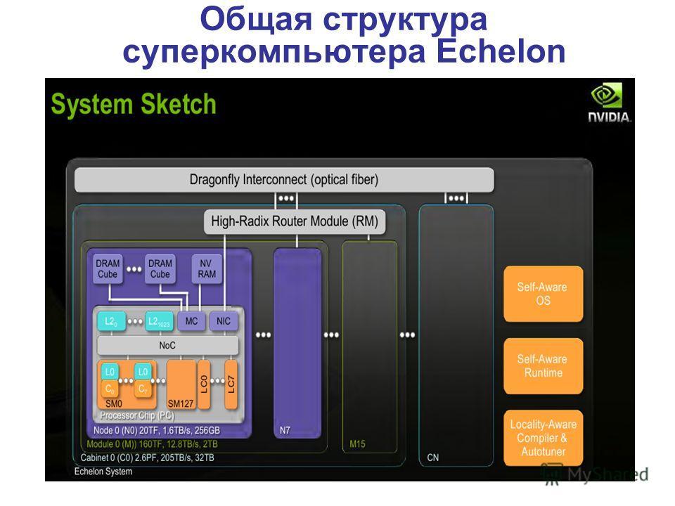 Общая структура суперкомпьютера Echelon
