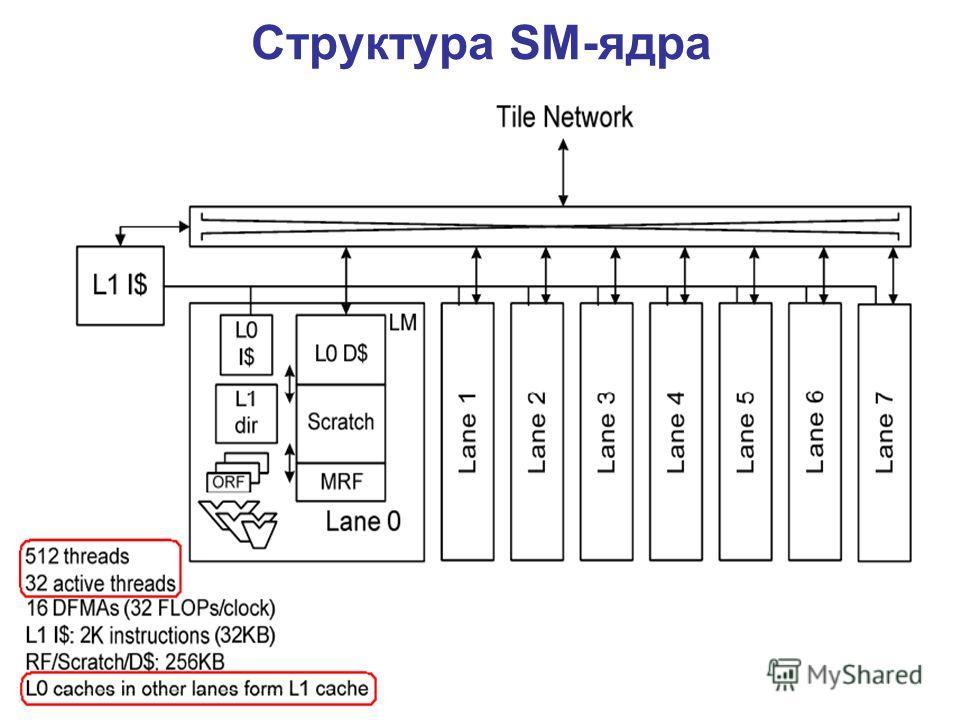 Структура SM-ядра