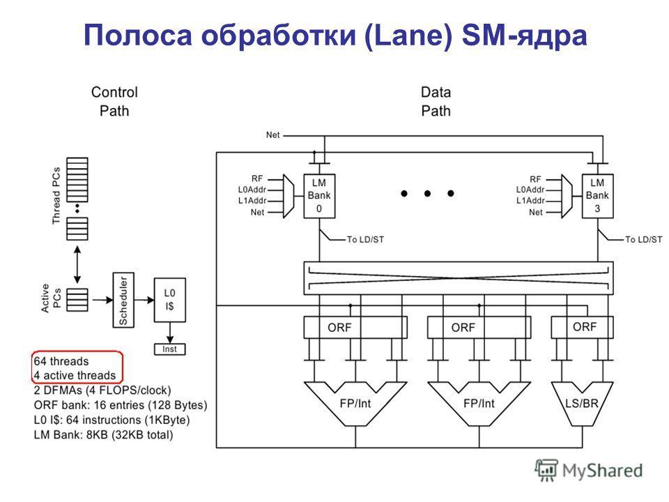 Полоса обработки (Lane) SM-ядра