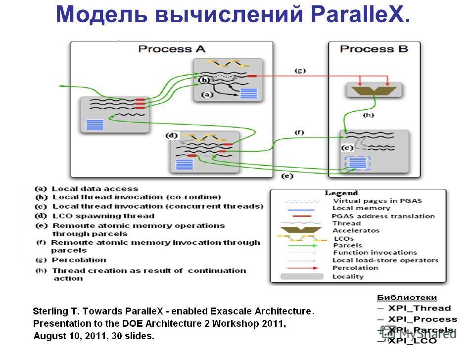 Модель вычислений ParalleX.