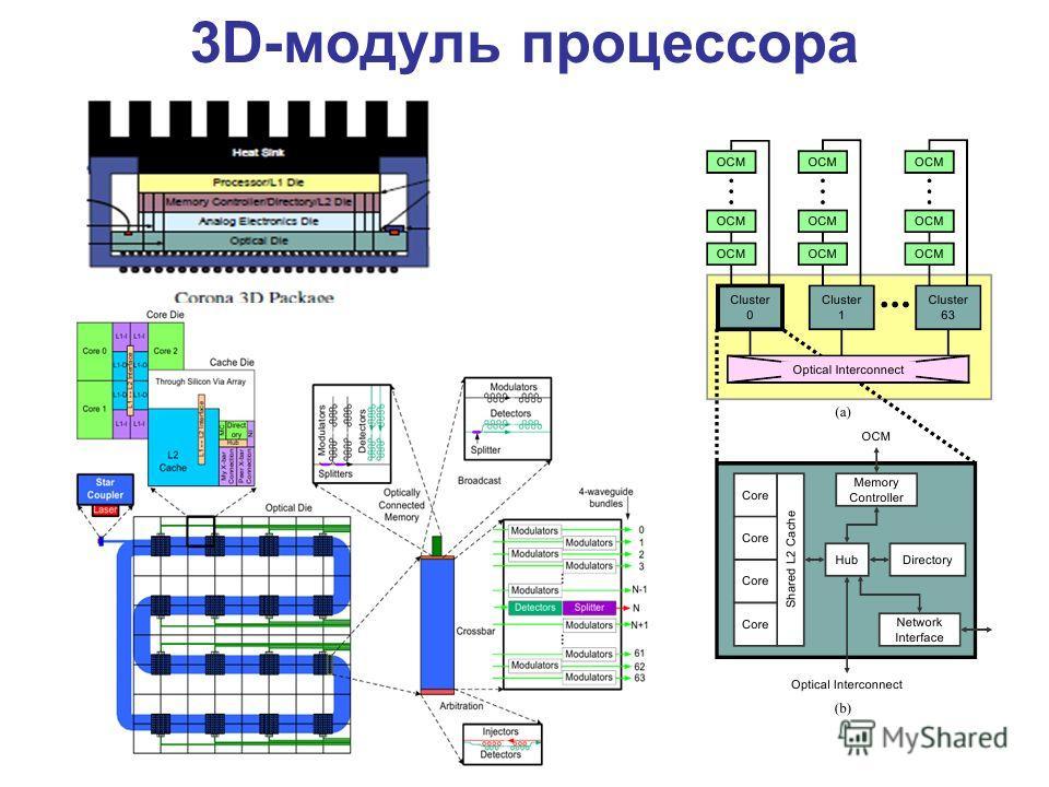 3D-модуль процессора