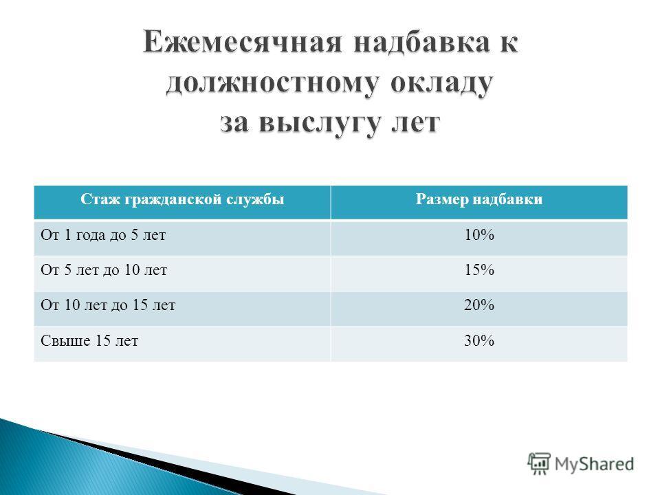 Стаж гражданской службыРазмер надбавки От 1 года до 5 лет10% От 5 лет до 10 лет15% От 10 лет до 15 лет20% Свыше 15 лет30%