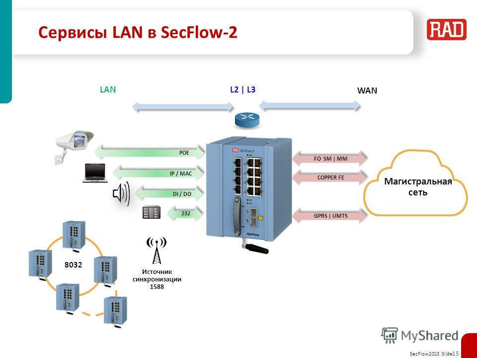 SecFlow2013 Slide 15 Сервисы LAN в SecFlow-2 WAN L2 | L3 LAN Источник синхронизации 1588 DI / DO POE IP / MAC 232 FO SM | MM COPPER FE GPRS | UMTS Магистральная сеть 8032