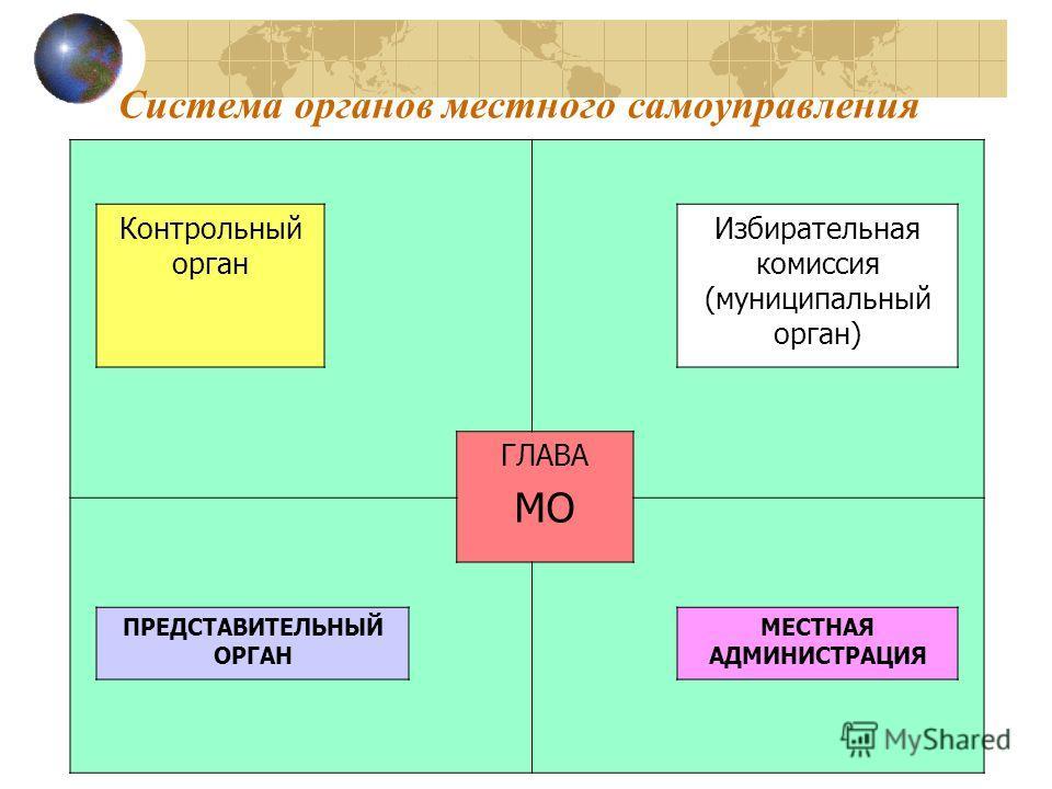 Система органов местного самоуправления Контрольный орган Избирательная комиссия (муниципальный орган) ГЛАВА МО ПРЕДСТАВИТЕЛЬНЫЙ ОРГАН МЕСТНАЯ АДМИНИСТРАЦИЯ