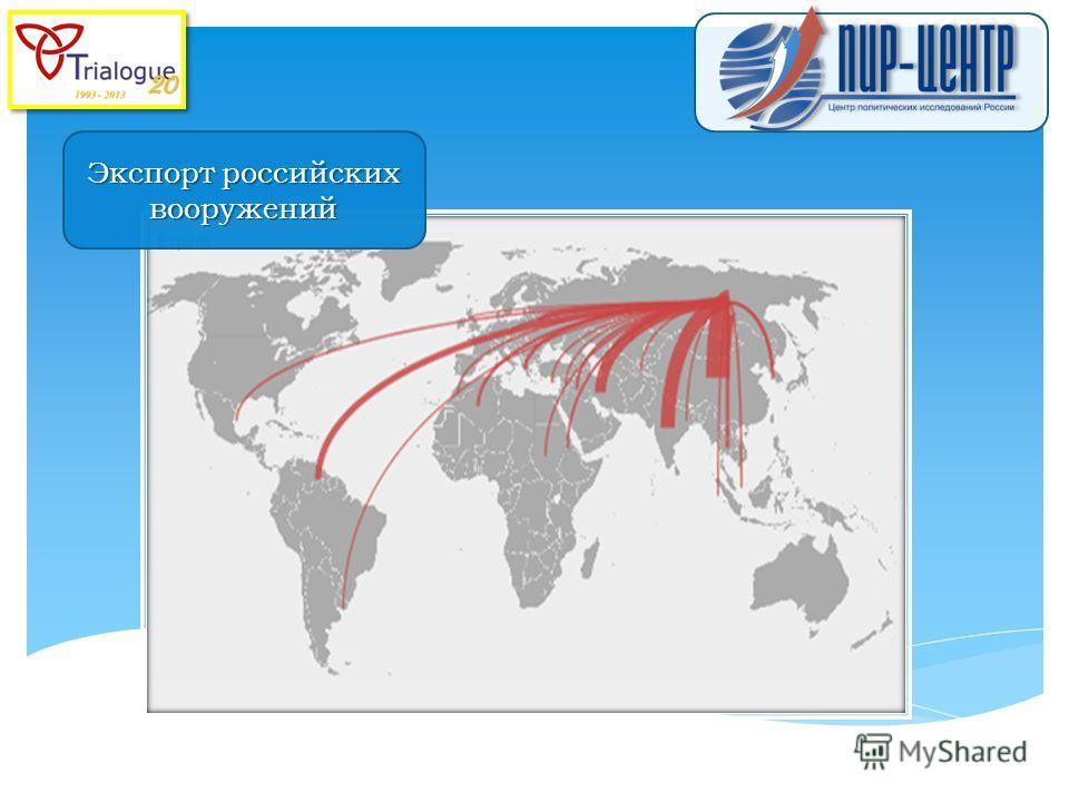Экспорт российских вооружений