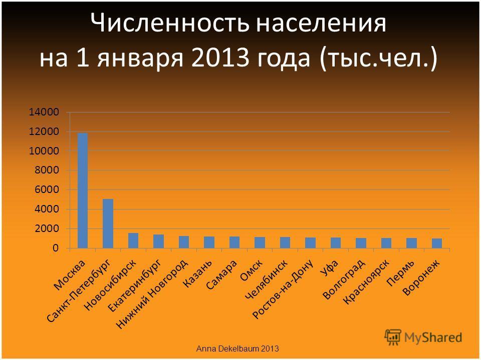 Численность населения на 1 января 2013 года (тыс.чел.) Anna Dekelbaum 2013