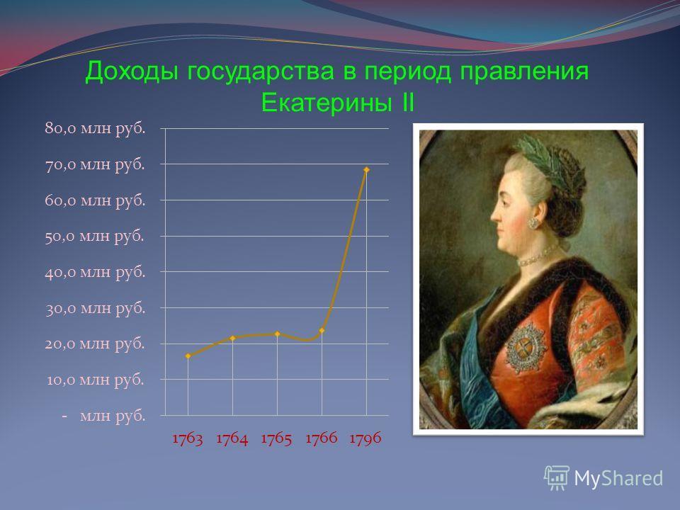 Доходы государства в период правления Екатерины II