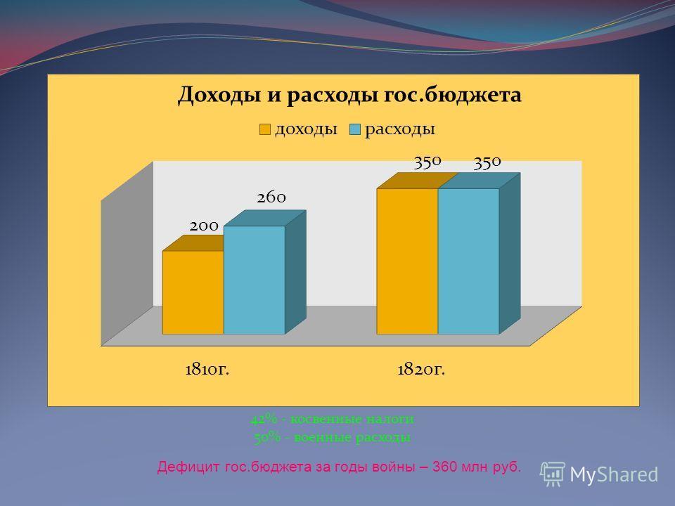 42% - косвенные налоги 50% - военные расходы Дефицит гос.бюджета за годы войны – 360 млн руб.