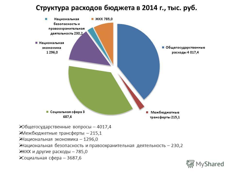 Структура расходов бюджета в 2014 г., тыс. руб. Общегосударственные вопросы – 4017,4 Межбюджетные трансферты – 215,1 Национальная экономика – 1296,0 Национальная безопасность и правоохранительная деятельность – 230,2 ЖКХ и другие расходы – 785,0 Соци