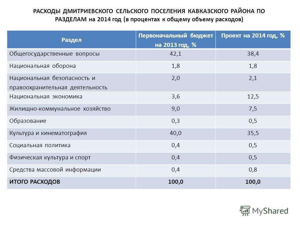 РАСХОДЫ ДМИТРИЕВСКОГО СЕЛЬСКОГО ПОСЕЛЕНИЯ КАВКАЗСКОГО РАЙОНА ПО РАЗДЕЛАМ на 2014 год (в процентах к общему объему расходов) Раздел Первоначальный бюджет на 2013 год, % Проект на 2014 год, % Общегосударственные вопросы42,138,4 Национальная оборона1,8