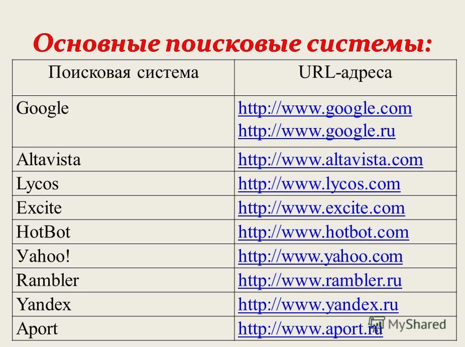 Поисковая системаURL-адреса Googlehttp://www.google.com http://www.google.ru Altavistаhttp://www.altavista.com Lycoshttp://www.lycos.соm Ехсitеhttp://www.excite.соm HotBothttp://www.hotbot.com Уаhоо!http://www.уаhоо.соm Ramblerhttp://www.rambler.ru Y