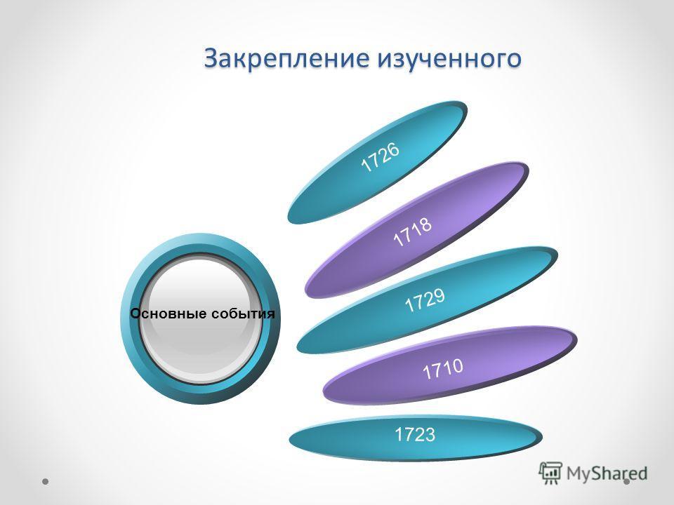 Закрепление изученного 1726 1718 Основные события 1729 1710 1723