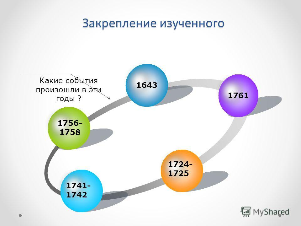 Закрепление изученного Какие события произошли в эти годы ? 1756- 1758 1643 1761 1724- 1725 1741- 1742