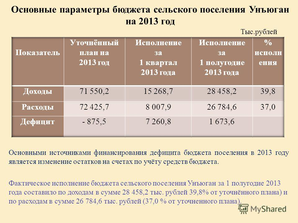 Основные параметры бюджета сельского поселения Унъюган на 2013 год Основными источниками финансирования дефицита бюджета поселения в 2013 году является изменение остатков на счетах по учёту средств бюджета. Фактическое исполнение бюджета сельского по