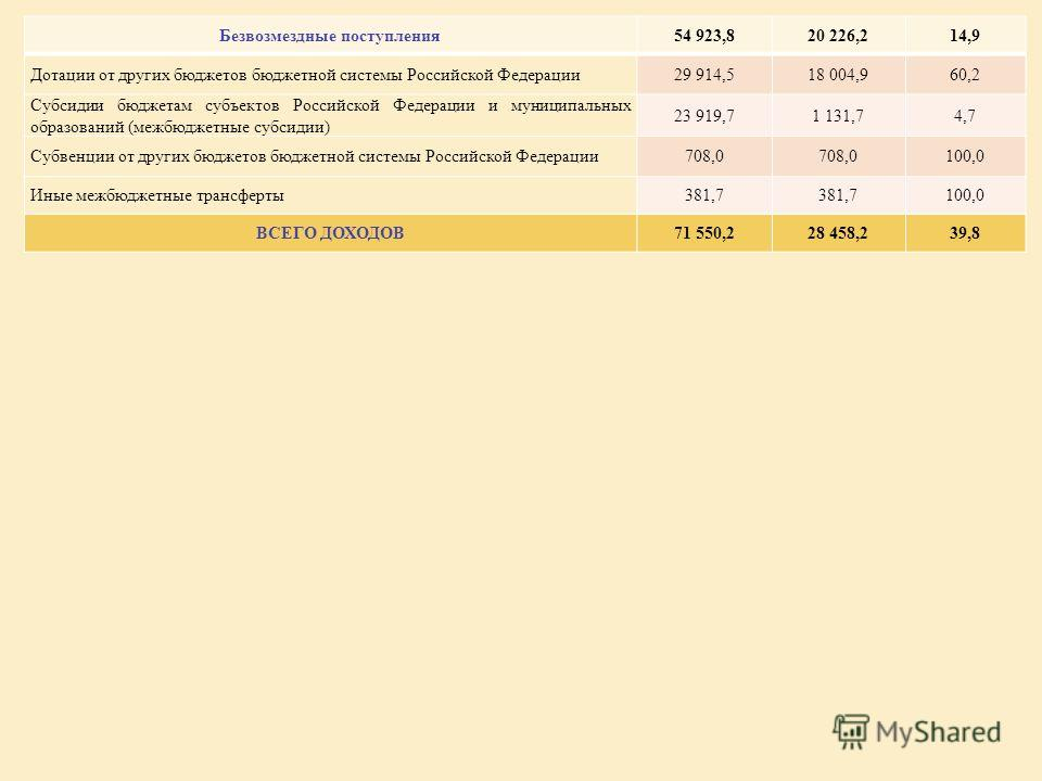 Безвозмездные поступления54 923,820 226,214,9 Дотации от других бюджетов бюджетной системы Российской Федерации29 914,518 004,960,2 Субсидии бюджетам субъектов Российской Федерации и муниципальных образований (межбюджетные субсидии) 23 919,71 131,74,