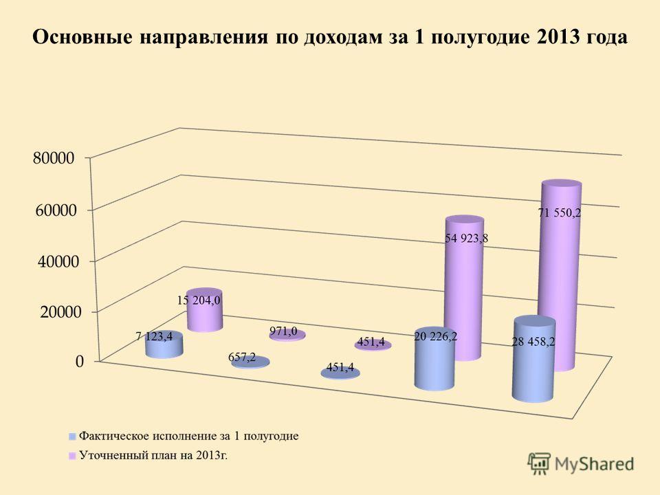 Основные направления по доходам за 1 полугодие 2013 года