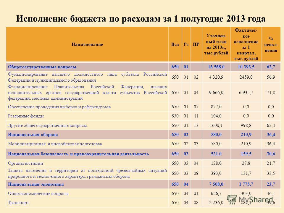 Исполнение бюджета по расходам за 1 полугодие 2013 года НаименованиеВедРзПР Уточнен- ный план на 2013г., тыс.рублей Фактичес- кое исполнение за 1 квартал, тыс.рублей % испол- нения Общегосударственные вопросы65001 16 568,010 393,562,7 Функционировани