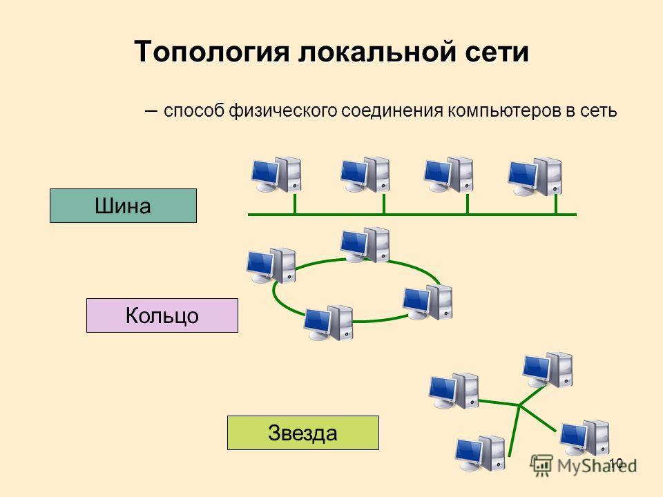10 Топология локальной сети Шина Кольцо Звезда – способ физического соединения компьютеров в сеть