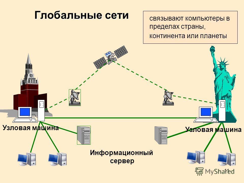 11 Информационный сервер Узловая машина Глобальные сети связывают компьютеры в пределах страны, континента или планеты Узловая машина