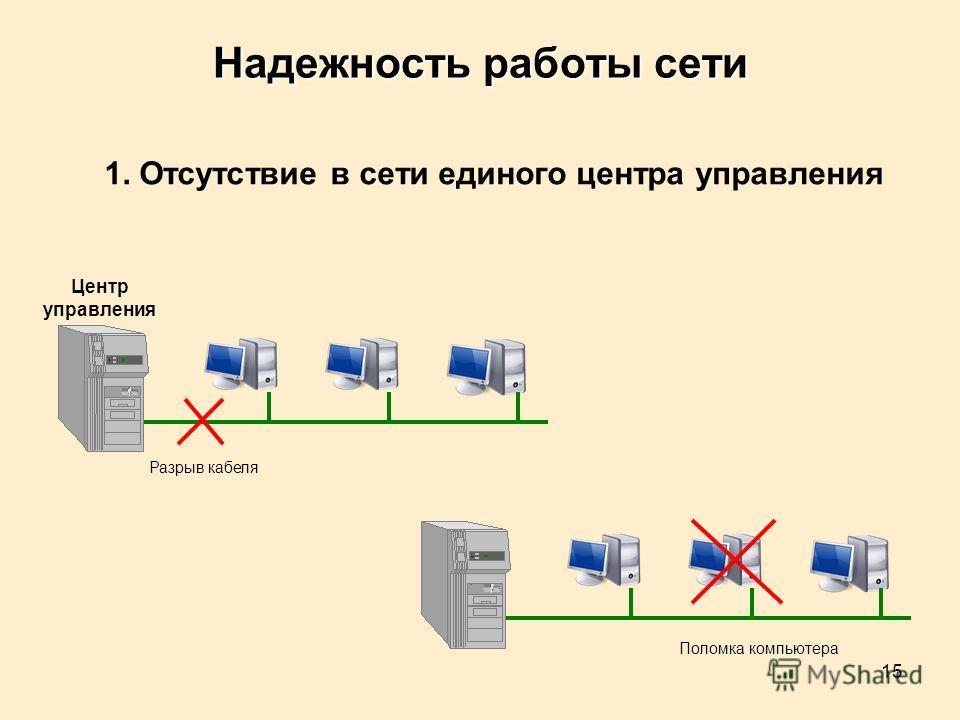 15 Надежность работы сети 1. Отсутствие в сети единого центра управления Центр управления Разрыв кабеля Поломка компьютера