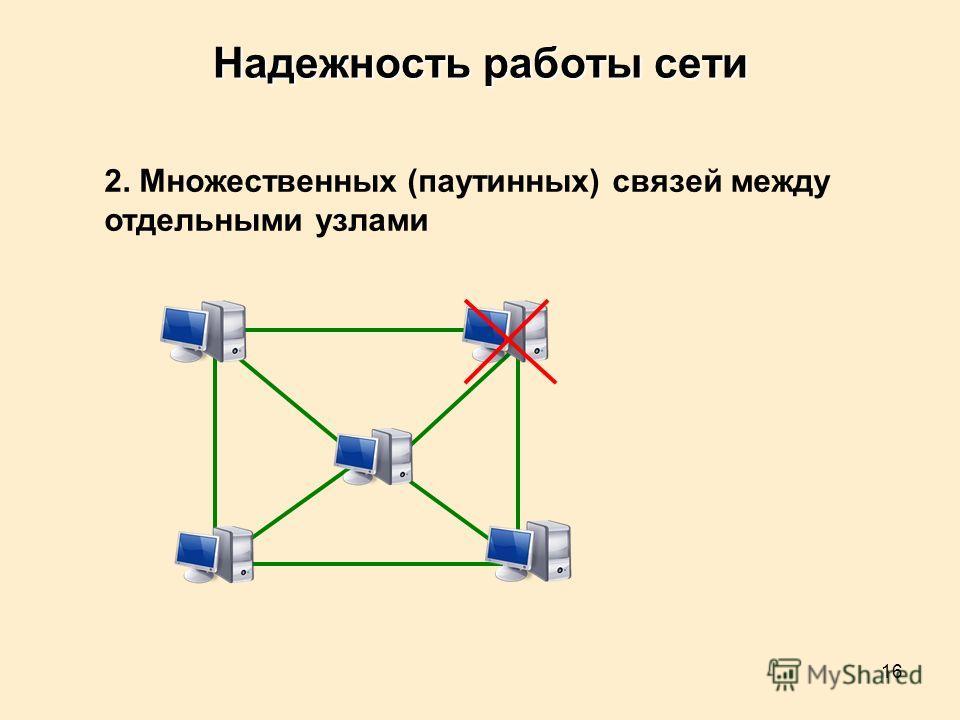 16 Надежность работы сети 2. Множественных (паутинных) связей между отдельными узлами