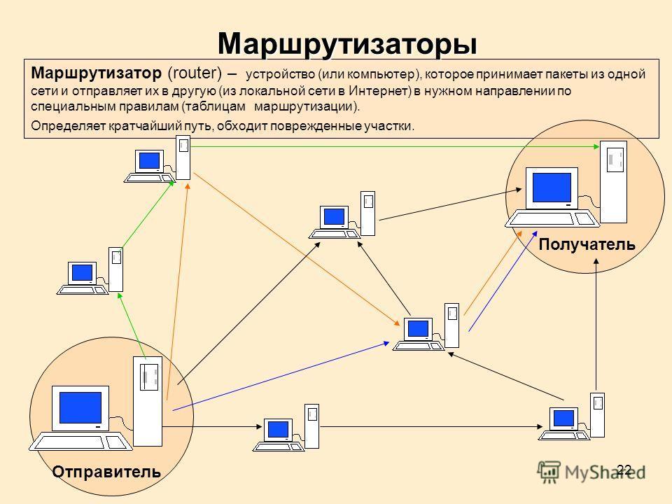 22 Маршрутизатор (router) – устройство (или компьютер), которое принимает пакеты из одной сети и отправляет их в другую (из локальной сети в Интернет) в нужном направлении по специальным правилам (таблицам маршрутизации). Определяет кратчайший путь,