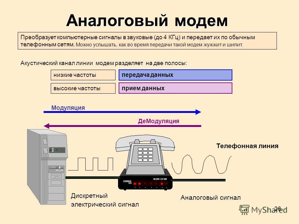 26 Аналоговый сигнал Дискретный электрический сигнал Модуляция ДеМодуляция Телефонная линия Аналоговый модем Акустический канал линии модем разделяет на две полосы: Преобразует компьютерные сигналы в звуковые (до 4 КГц) и передает их по обычным телеф