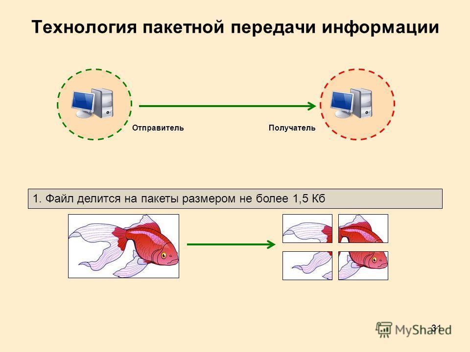31 Технология пакетной передачи информации 1. Файл делится на пакеты размером не более 1,5 Кб ОтправительПолучатель