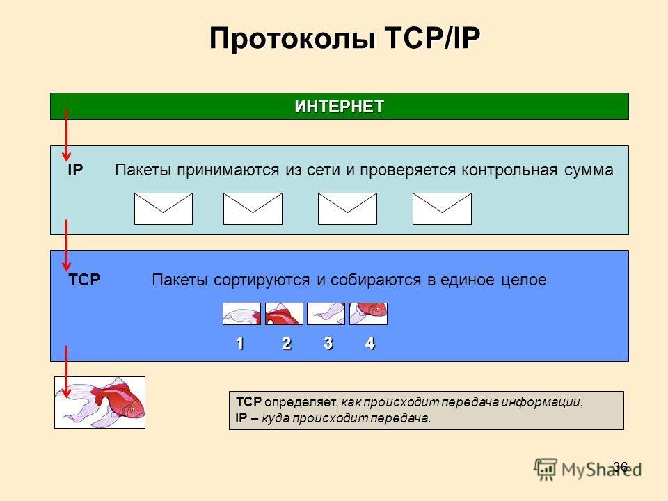 36 Протоколы TCP/IP IPПакеты принимаются из сети и проверяется контрольная сумма ИНТЕРНЕТ TCPПакеты сортируются и собираются в единое целое 1 2 3 4 TCP определяет, как происходит передача информации, IP – куда происходит передача.