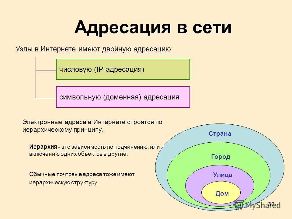37 Адресация в сети Узлы в Интернете имеют двойную адресацию: символьную (доменная) адресация числовую (IP-адресация) Электронные адреса в Интернете строятся по иерархическому принципу. Иерархия - это зависимость по подчинению, или включению одних об