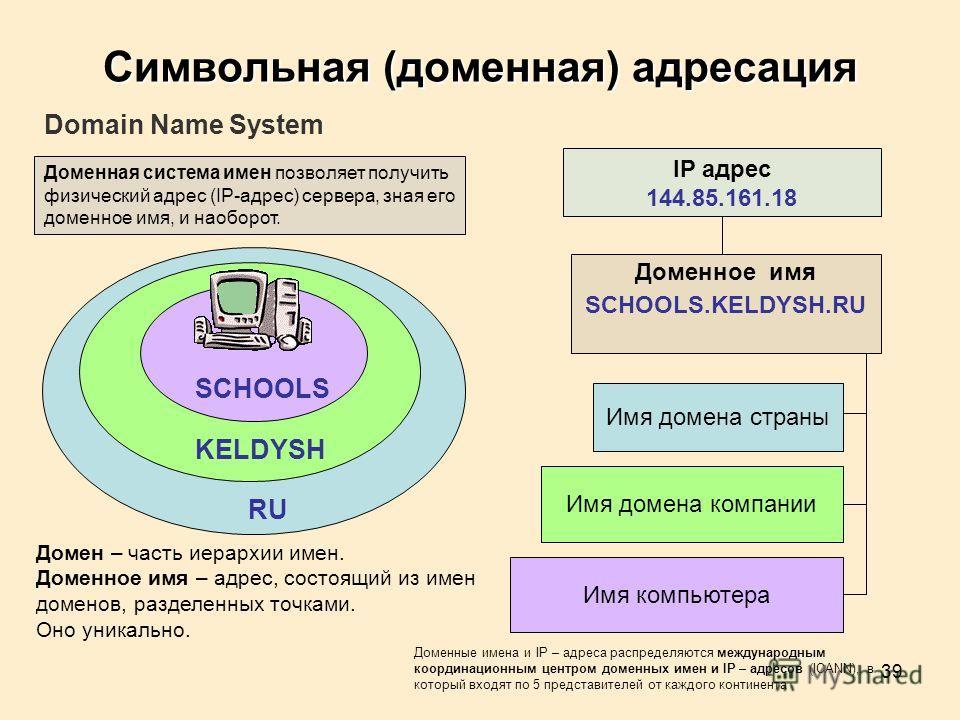 39 SCHOOLS KELDYSH RU IP адрес 144.85.161.18 Доменное имя SCHOOLS.KELDYSH.RU Имя домена страны Имя домена компании Имя компьютера Символьная (доменная) адресация Domain Name System Доменные имена и IP – адреса распределяются международным координацио